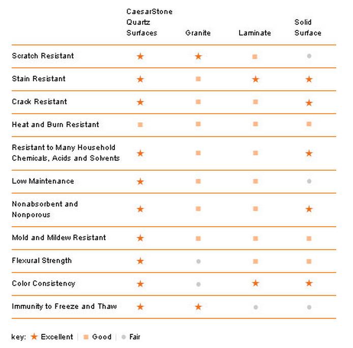 Caesarstone Quartz Benefits